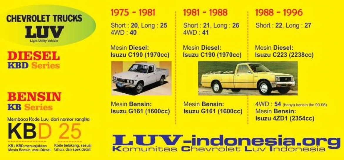 Komunitas Chevrolet LUV Indonesia